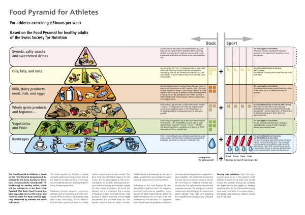 Athletes Food Pyramid