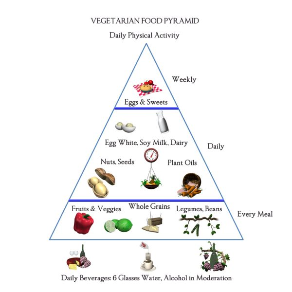 Balanced Food Pyramid