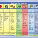 Diabetic Food Pyramid