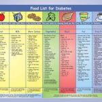 Diabetic Food Pyramid