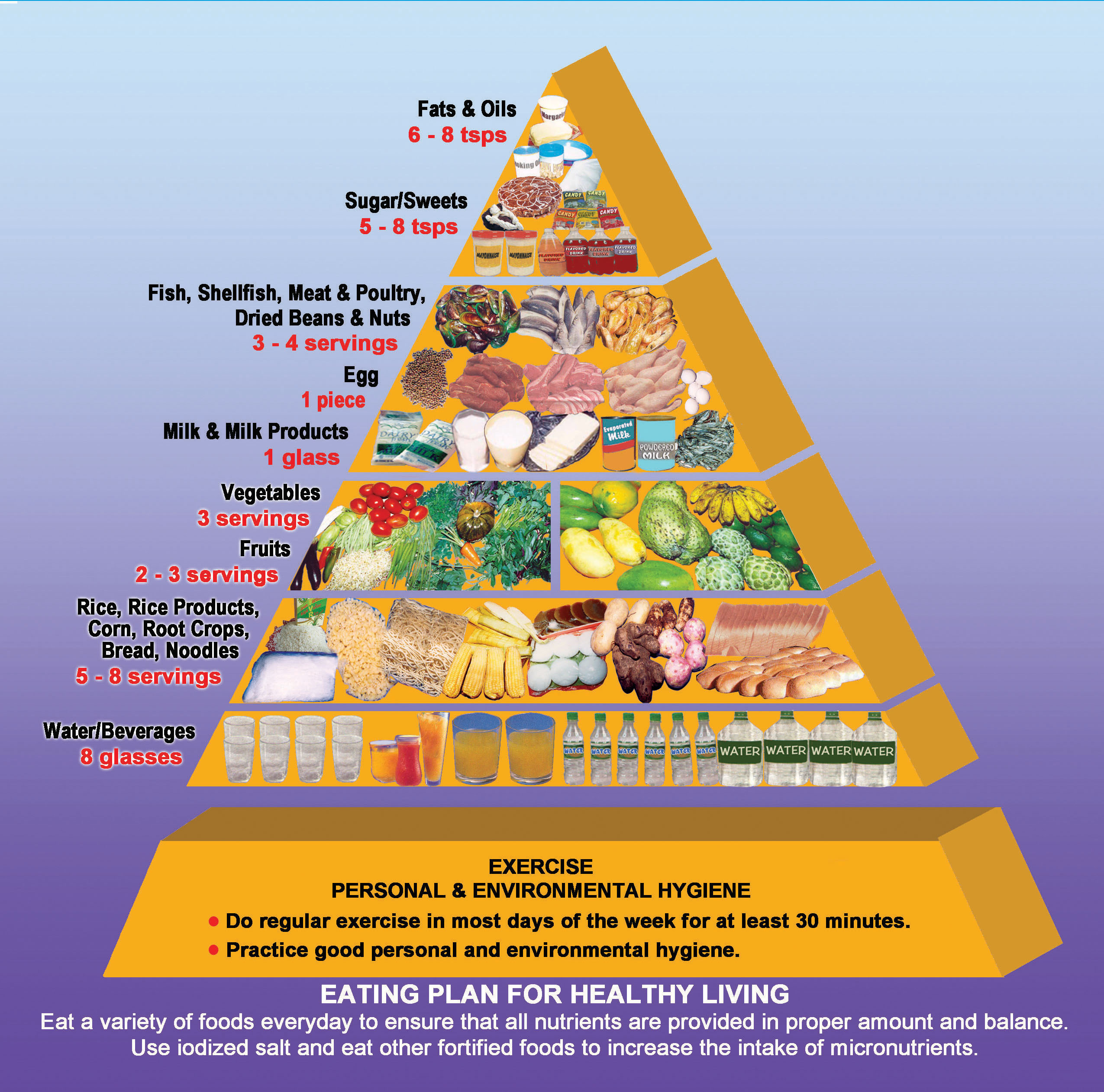 Diet Food Pyramid