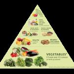 Dinner Food Pyramid