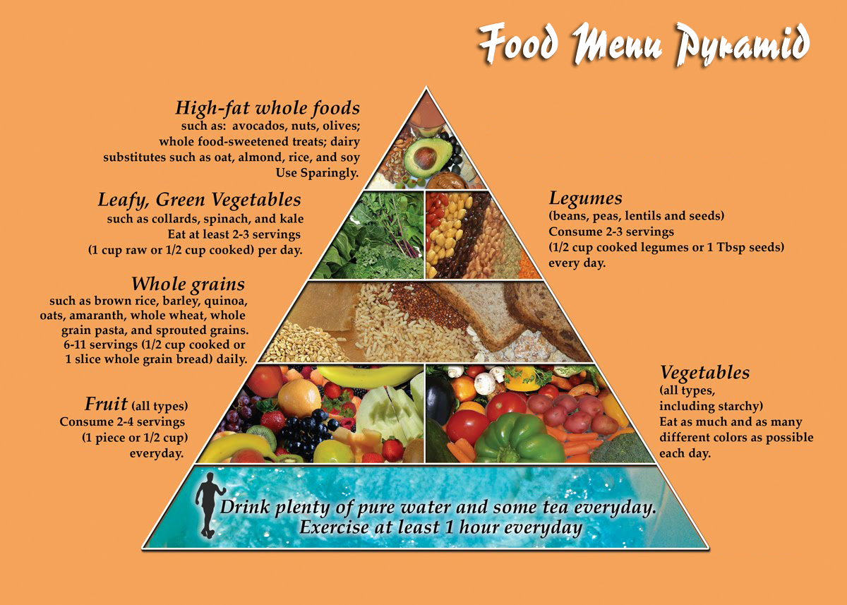 Food Menu Pyramid