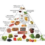 Food Pyramid Recipe