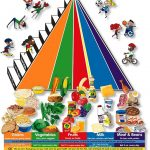 Food Pyramid for Kid