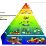 Greek Food Pyramid