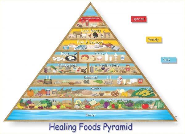 Healing Foods Pyramid