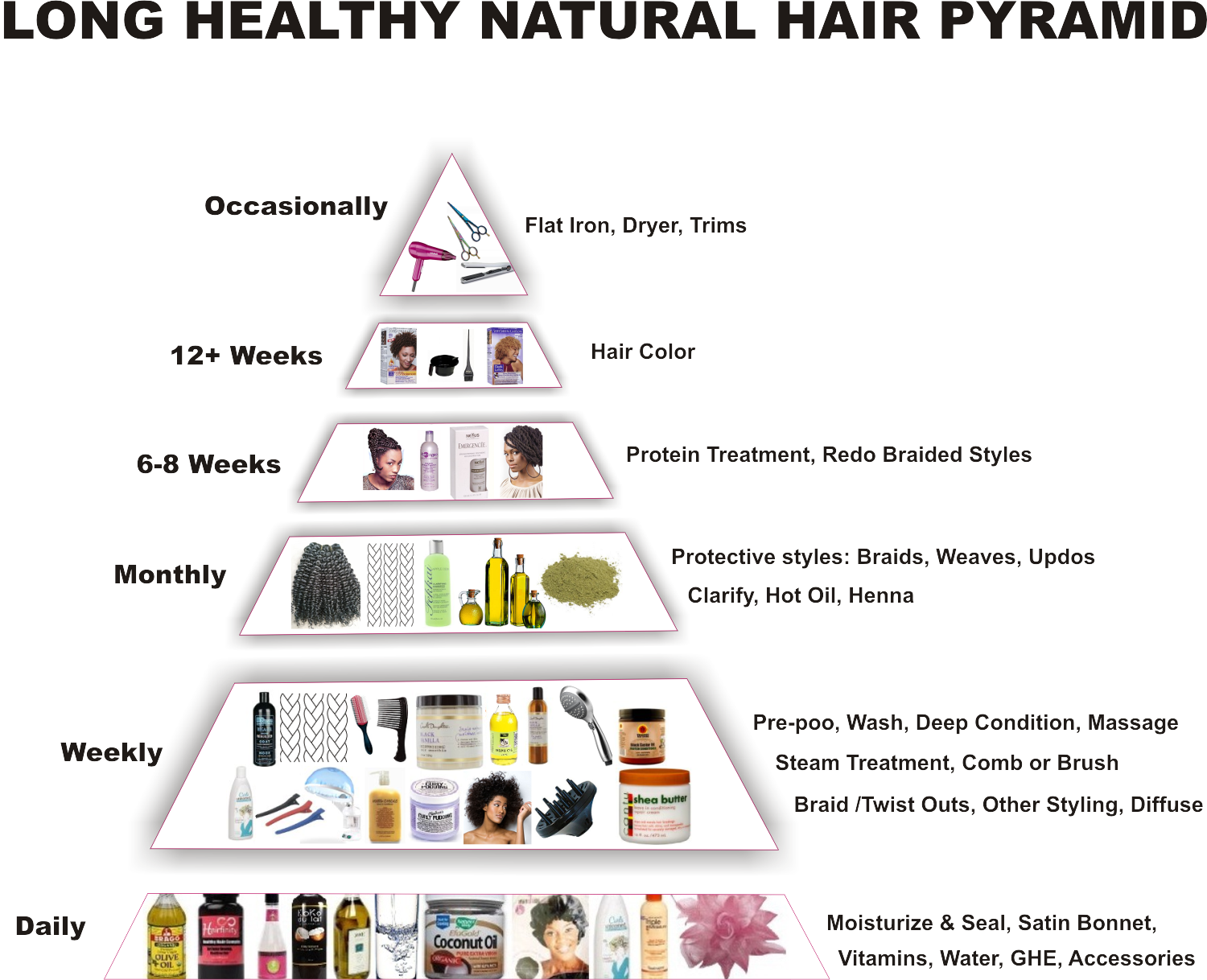 Healthy Hair Pyramid