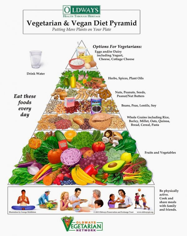 High Fiber Food Pyramid