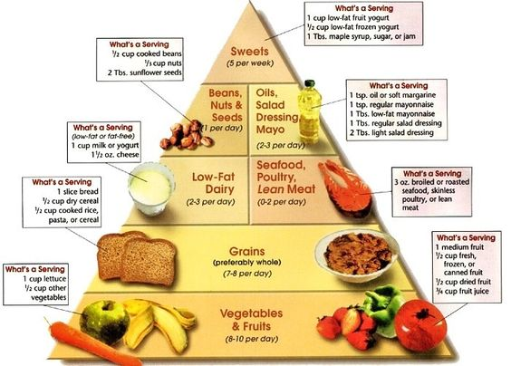 High_Protein_Food_Pyramid