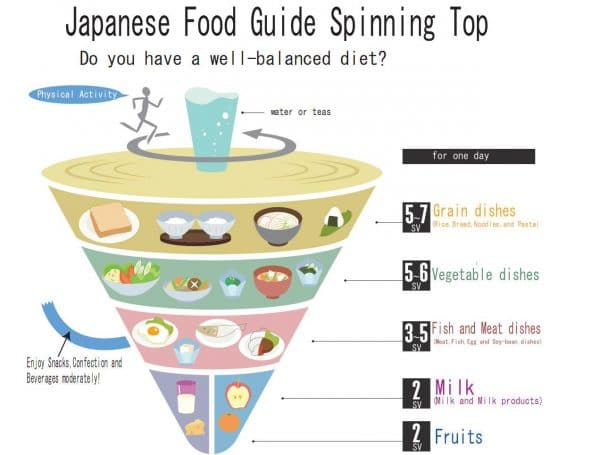 Japanese Food Pyramid