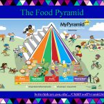 Kids Food Pyramid