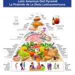 Latino Food Pyramid