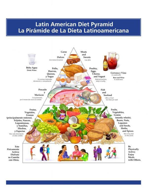 Latino Food Pyramid