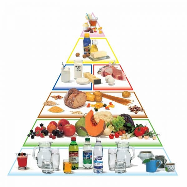Nutrition Food Pyramid