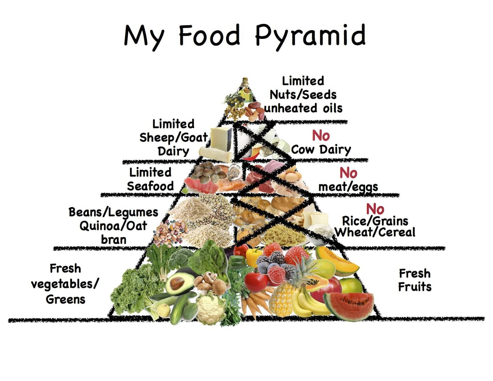 Weight Loss Food Pyramid